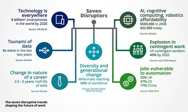 The seven disruptive trends shaping the future of work